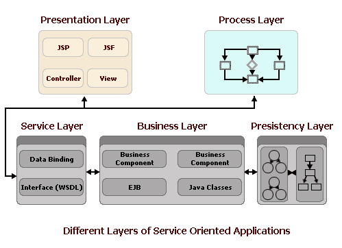 Figure 2 Provides A Typical Architecture For A Service Oriented  Application. The Two Key Tiers In SOA Are The Services Layer And The  Business Process Layer.