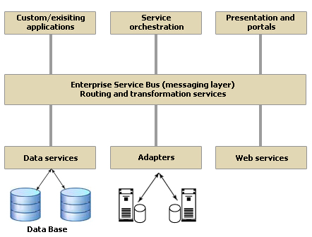 Enterprise Service Bus ESB Architecture
