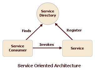 Services Oriented Architecture