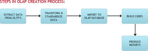 OLAP Software